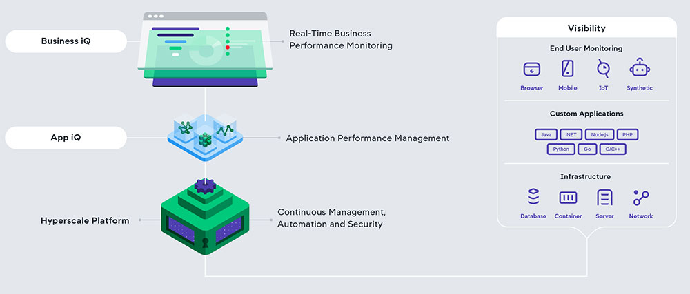 Application Performance Monitoring интеграция APM-решений