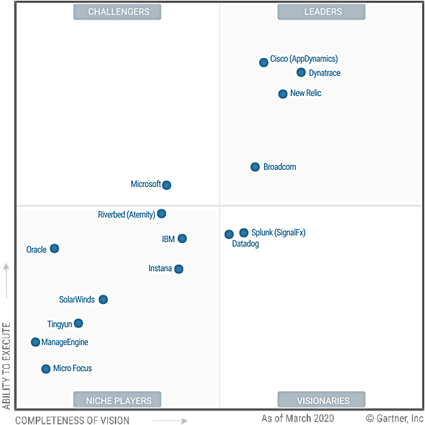 AppDynamics Gartner 2020