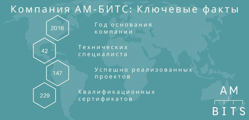 АМ-БИТС Основные факты