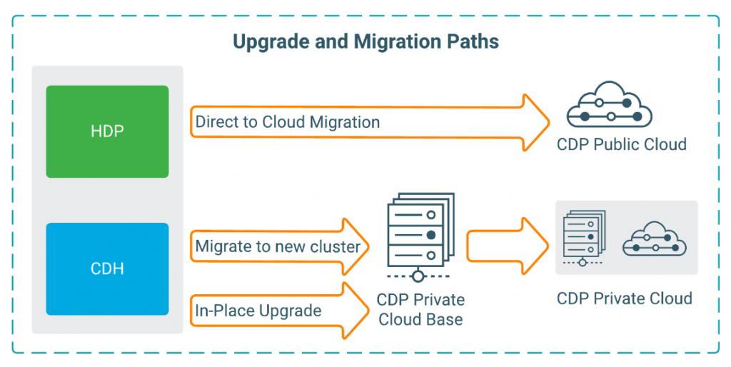 migration_HDP_CDP_3.png